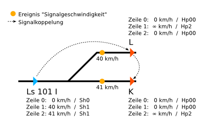 Kassel Rbf Skizze mehrere Gruppenausfahrsignale.png